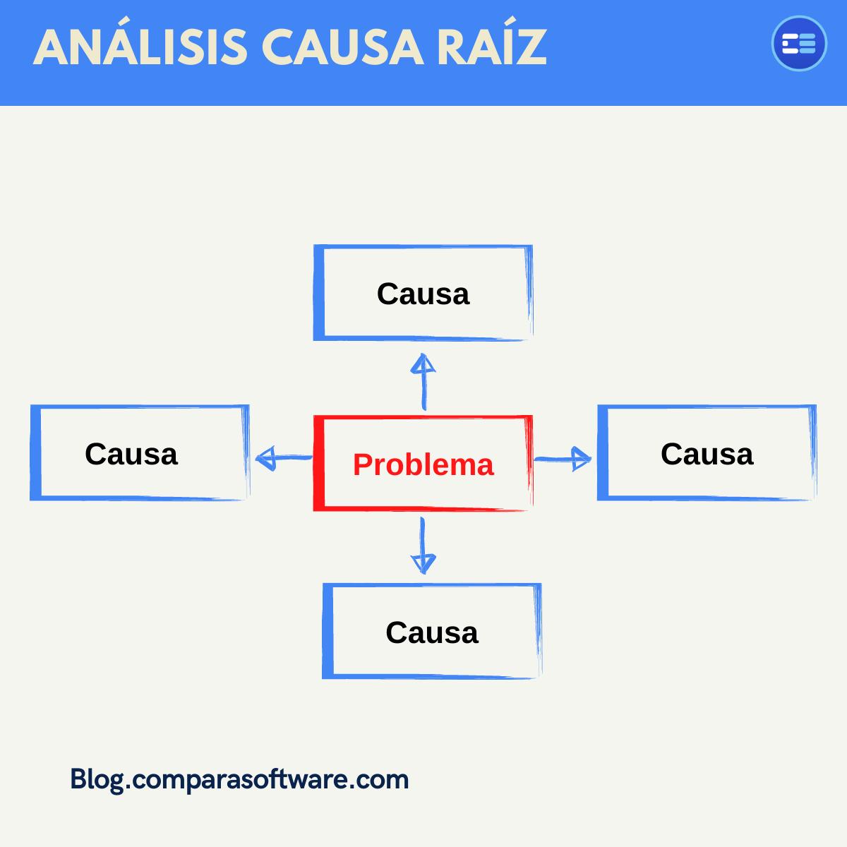 análisis causa raiz