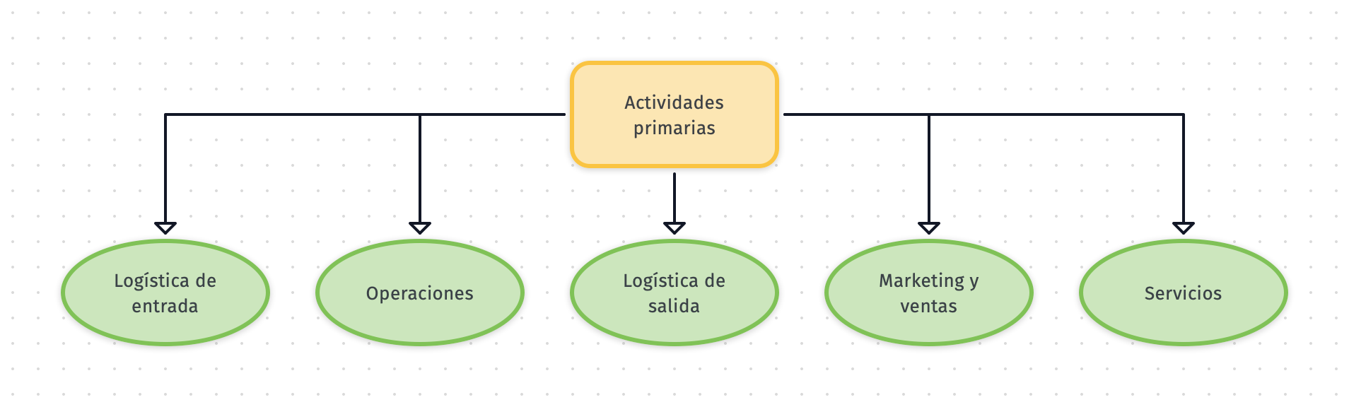 actividades primarias cadena de valor de mantenimiento