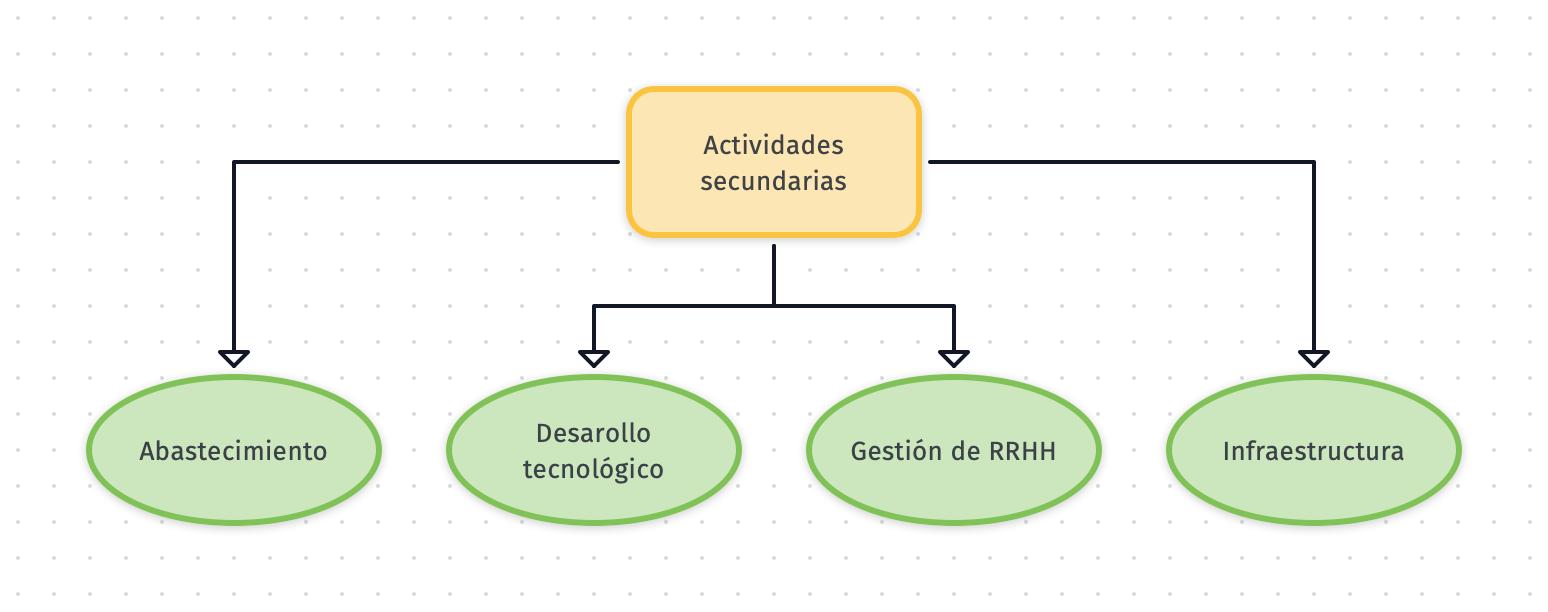 actividades secundarias cadena de valor de mantenimiento