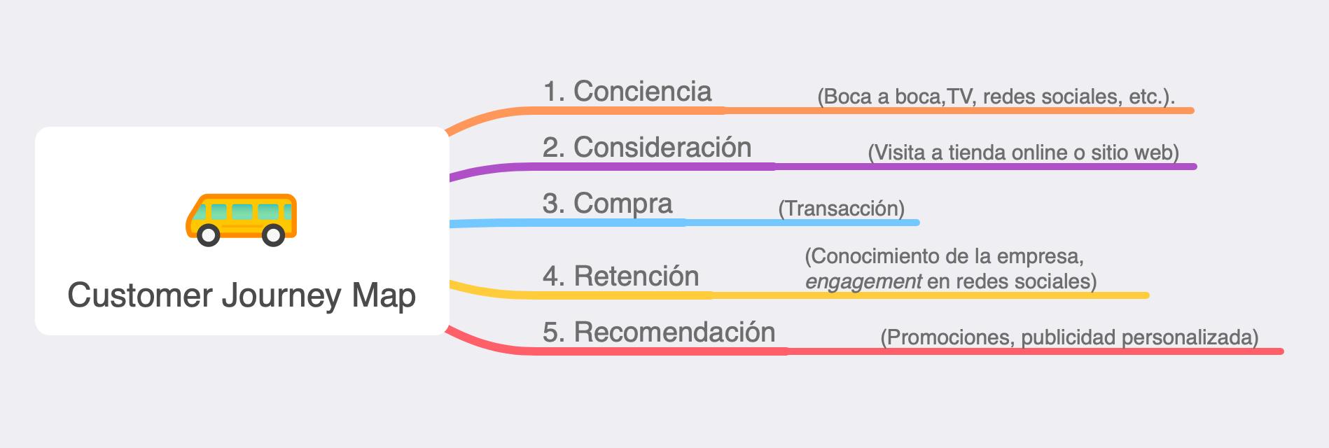 ejemplo de customer journey map