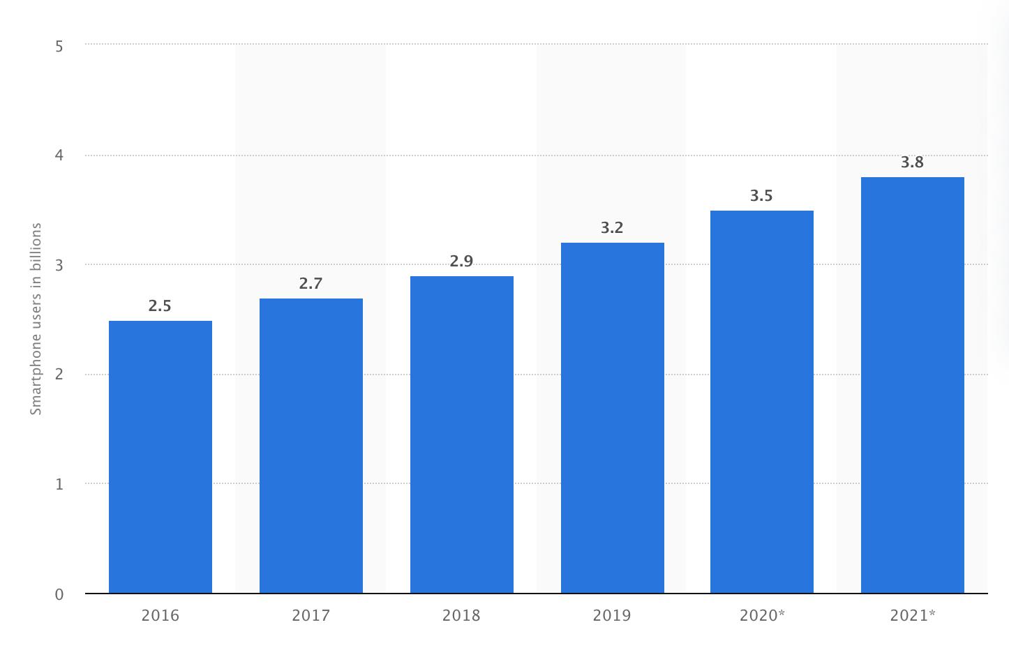 Estadísticas del número de usuarios de dispositivos móviles inteligentes (smartphones) en el periodo 2016-2020.