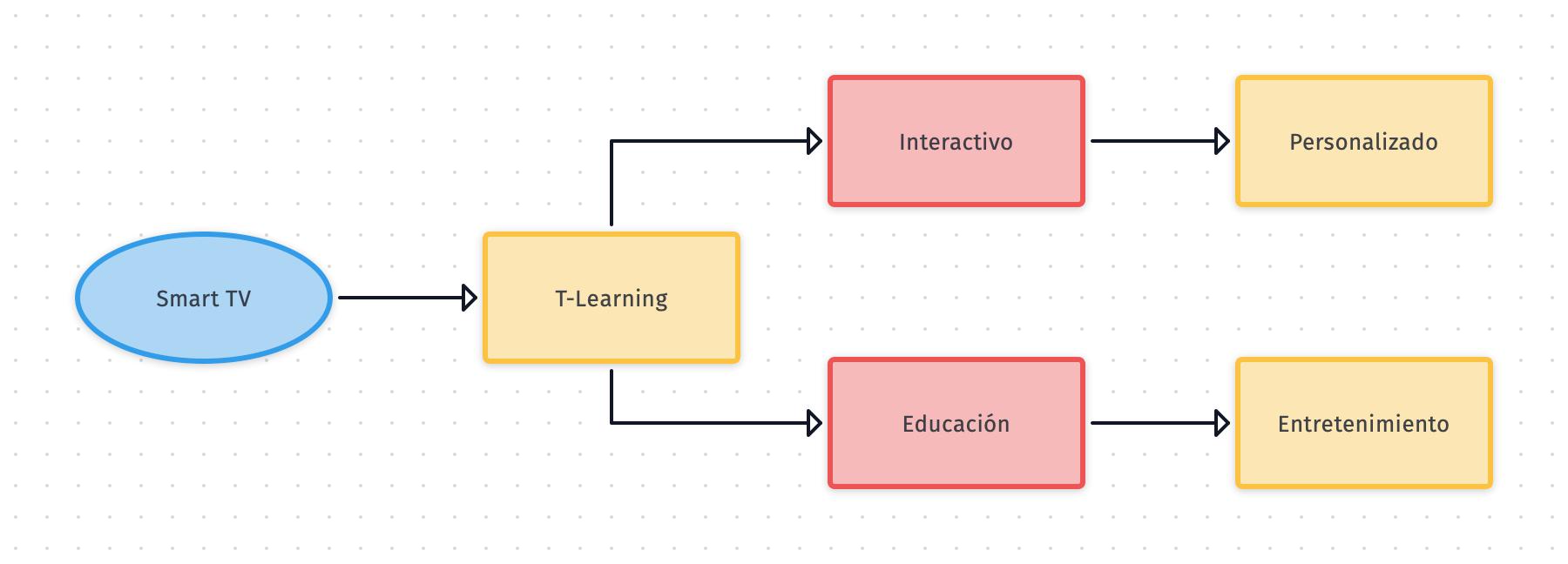 diagrama de t-learning