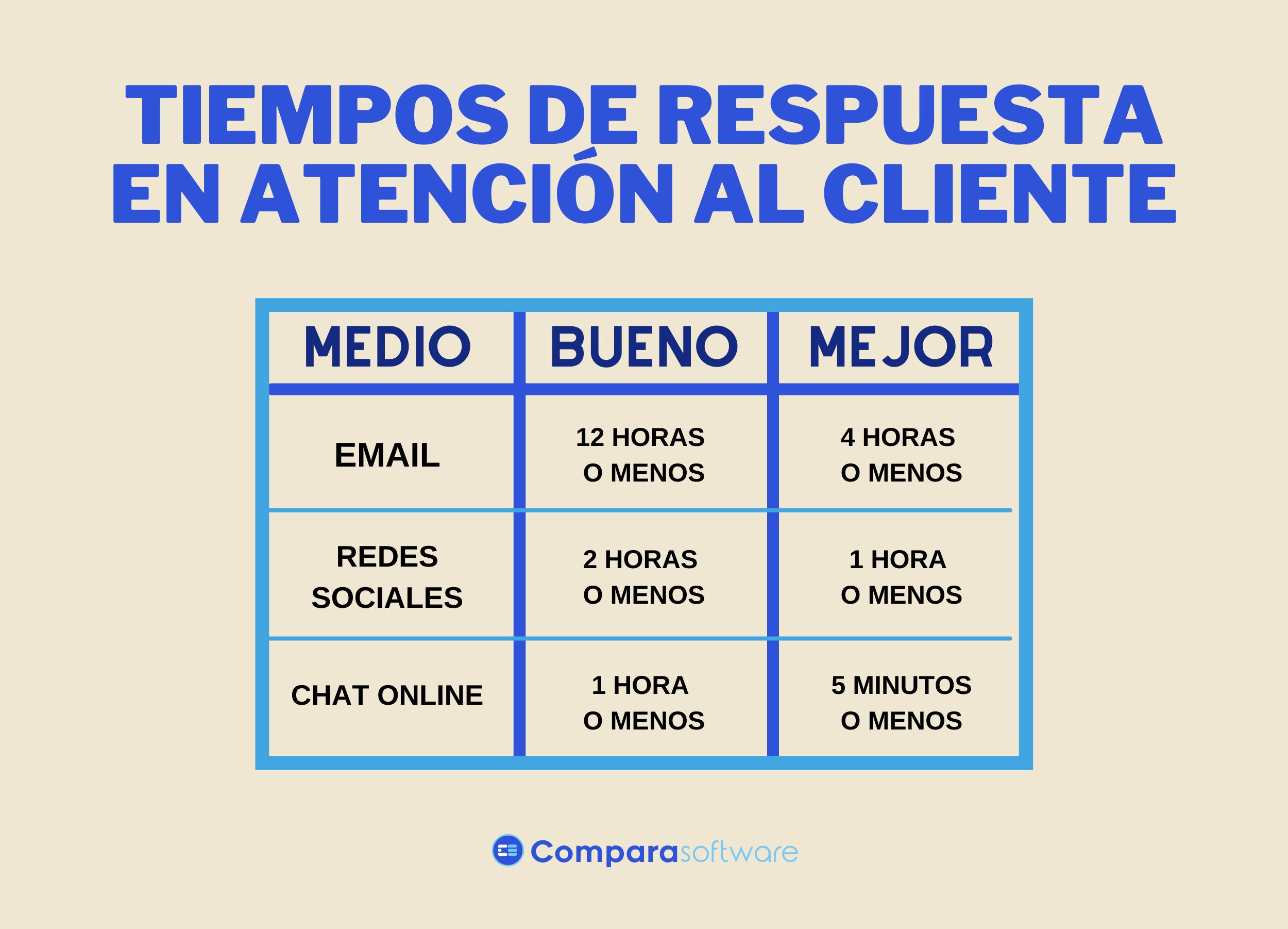 Comparativa de tiempos de respuesta aceptables en atención al cliente, en función del canal de atención elegido por el usuario.